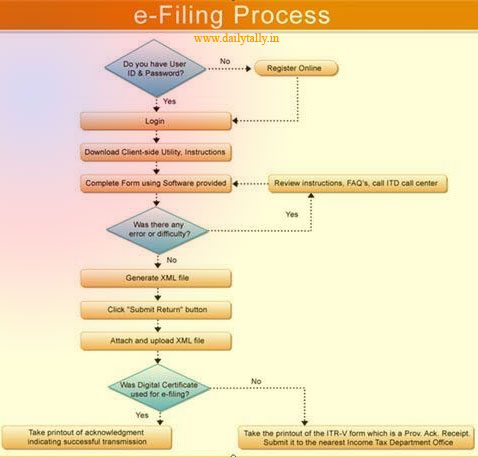 File Online Income Tax Return