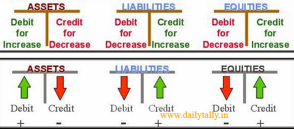 the accounting equation Business activity will impact various asset, liability, and/or equity accounts without disturbing the equality of the accounting equation.